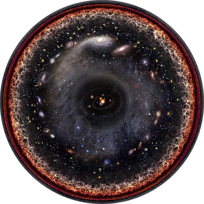 Логарифмическая карта всей известной нам Вселенной в одном изображении