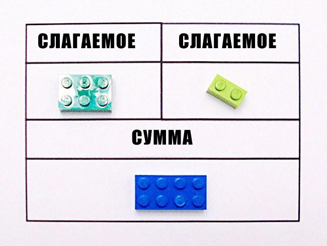 Слагаемое, сумма с LEGO