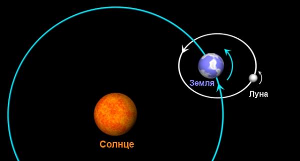 Вращение Земли, Луны и Солнца