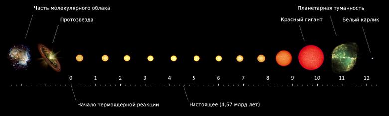 Временная шкала жизненного цикла Солнца в миллиардах лет