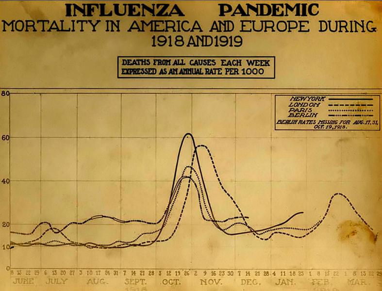 Диаграмма смертей в крупных городах, демонстрирующая пик в октябре и ноябре 1918 года