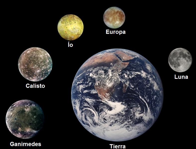 Сравнение размеров Галилеевых спутников