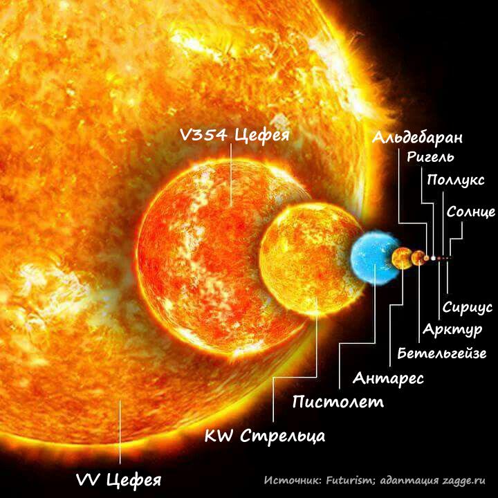 Сравнение размеров крупнейших известных звёзд с нашим Солнцем