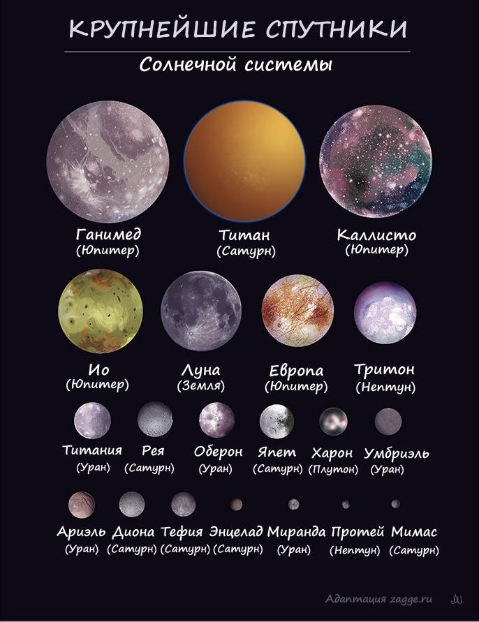 20 крупнейших спутников Солнечной системы