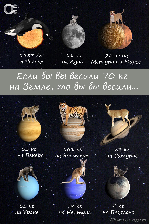 Сколько бы вы весили на других небесных телах Солнечной системы? (инфографика)